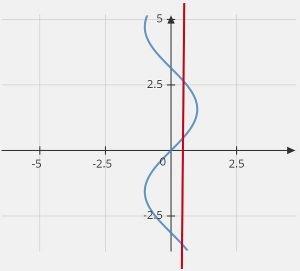 sin(y)=x graph vertical line test
