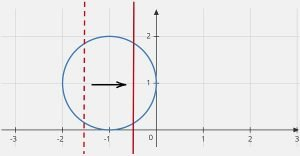 (x+1)^2+(y-1)^2=1 graph