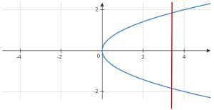 y^2=x graph vertical line