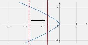 y^4+x^3=0 graph