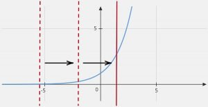 y=2^x graph