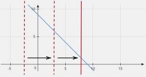 y=9-x graph vertical line