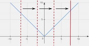 y=abs(x) graph vertical line