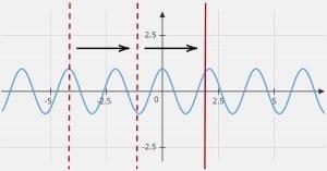 y=cos 3x graph