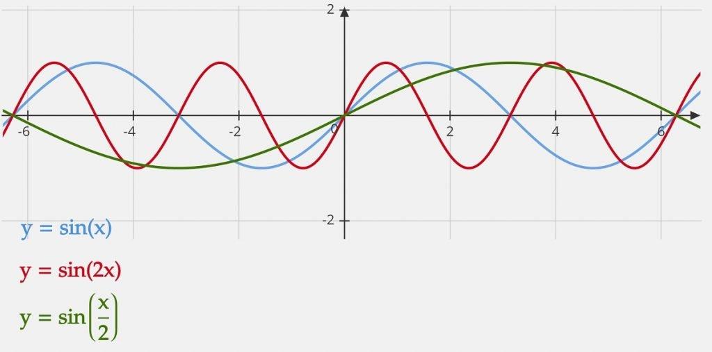 y=sin x, 2x, x over 2