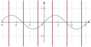 y=sin x graph vertical lines