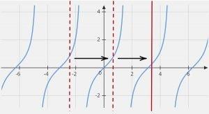 y=tan x graph