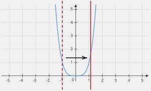 y=x^4 graph vertical line