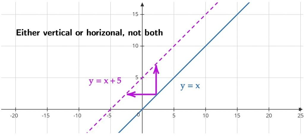 y=x+5 either horizontal or vertical