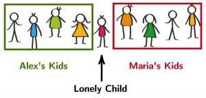 9 Children Shared Remainder 1