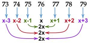 Sum of integer sequence 73 to 79 2