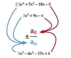 Identifying Coefficients
