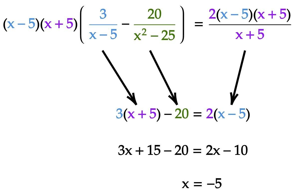Polynomial Equation Denominators Simplified1